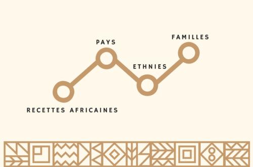 Article : Les recettes culinaires africaines et leurs ramifications familiales